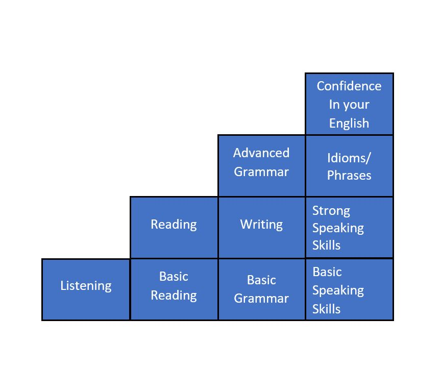 English Language Building Blocks 130%